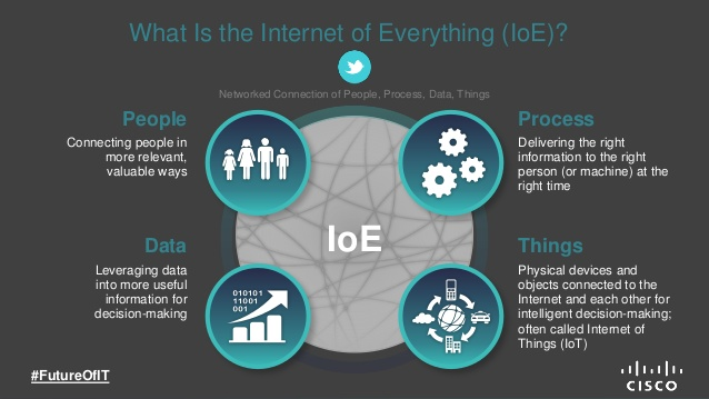 What is Internet of Everything (IoE)? - STEN